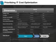 Prioritizing IT Cost Optimization Ppt PowerPoint Presentation Infographic Template Design Inspiration