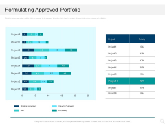 Prioritizing Project With A Scoring Model Formulating Approved Portfolio Graphics PDF