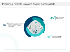 Prioritizing Project With A Scoring Model Prioritizing Projects Improves Project Success Rate Brochure PDF