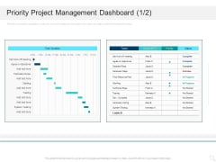 Prioritizing Project With A Scoring Model Priority Project Management Dashboard System Themes PDF