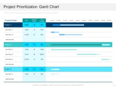 Prioritizing Project With A Scoring Model Project Prioritization Gantt Chart Ideas PDF