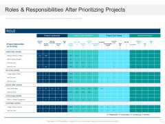 Prioritizing Project With A Scoring Model Roles And Responsibilities After Prioritizing Projects Topics PDF