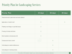 Priority Plan For Landscaping Services Ppt PowerPoint Presentation Professional Graphics Example