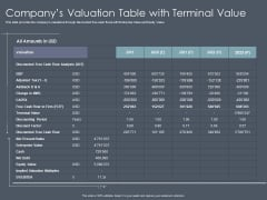 Private Equity Fund Pitch Deck To Raise Series C Funding Companys Valuation Table With Terminal Value Graphics PDF