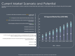 Private Equity Fund Pitch Deck To Raise Series C Funding Current Market Scenario And Potential Introduction PDF