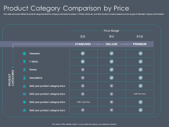 Private Equity Fund Pitch Deck To Raise Series C Funding Product Category Comparison By Price Inspiration PDF