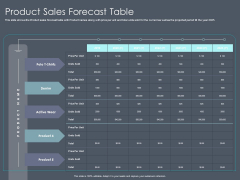 Private Equity Fund Pitch Deck To Raise Series C Funding Product Sales Forecast Table Microsoft PDF
