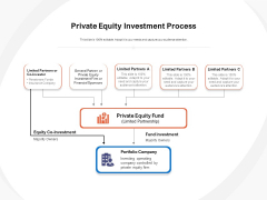 Private Equity Investment Process Ppt PowerPoint Presentation Portfolio Format PDF