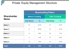 Private Equity Management Structure Ppt PowerPoint Presentation Icon Shapes