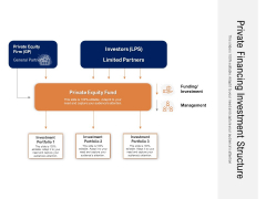 Private Financing Investment Structure Ppt PowerPoint Presentation File Outline PDF