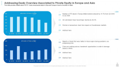 Private Funding In The Age Of COVID 19 Addressing Deals Overview Associated To Private Equity In Europe And Asia Brochure PDF