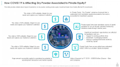 Private Funding In The Age Of COVID 19 How COVID 19 Is Affecting Dry Powder Associated To Private Equity Slides PDF