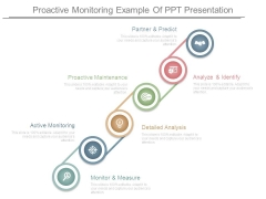 Proactive Monitoring Example Of Ppt Presentation