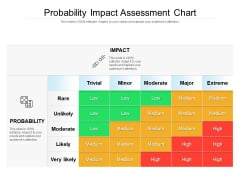 Probability Impact Assessment Chart Ppt PowerPoint Presentation Gallery Objects PDF