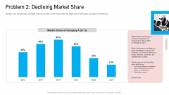 Problem 2 Declining Market Share Ppt Show Example PDF