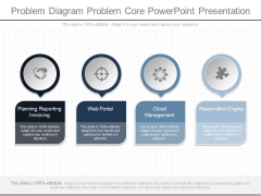 Problem Diagram Problem Core Powerpoint Presentation