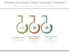 Procedure Administration Diagram Presentation Powerpoint