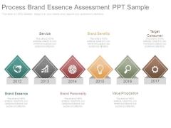 Process Brand Essence Assessment Ppt Sample