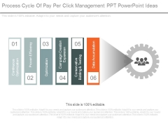 Process Cycle Of Pay Per Click Management Ppt Powerpoint Ideas