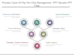 Process Cycle Of Pay Per Click Management Ppt Sample Ppt Files