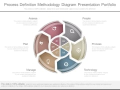 Process Definition Methodology Diagram Presentation Portfolio