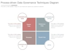 Process Driven Data Governance Techniques Diagram