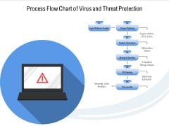 Process Flow Chart Of Virus And Threat Protection Ppt PowerPoint Presentation File Layout PDF
