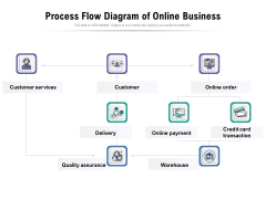 Process Flow Diagram Of Online Business Ppt PowerPoint Presentation Professional Objects PDF