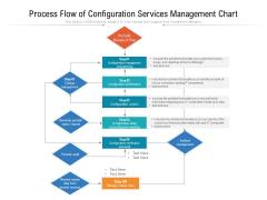 Process Flow Of Configuration Services Management Chart Ppt PowerPoint Presentation Portfolio Information PDF