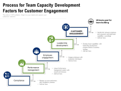 Process For Team Capacity Development Factors For Customer Engagement Ppt PowerPoint Presentation Show Microsoft PDF