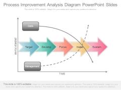 Process Improvement Analysis Diagram Powerpoint Slides