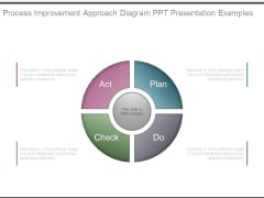 Process Improvement Approach Diagram Ppt Presentation Examples