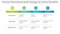 Process Improvement Audit Strategy For Various Discipline Ppt Styles Sample PDF
