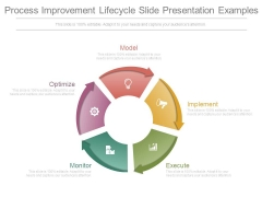 Process Improvement Lifecycle Slide Presentation Examples