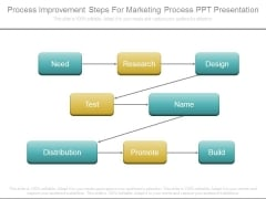 Process Improvement Steps For Marketing Process Ppt Presentation