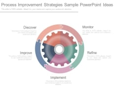Process Improvement Strategies Sample Powerpoint Ideas
