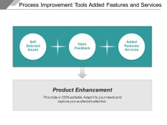 Process Improvement Tools Added Features And Services Ppt PowerPoint Presentation Slides File Formats