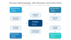 Process Methodology With Decisions And Instructions Ppt PowerPoint Presentation Slides Background PDF