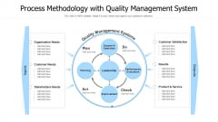 Process Methodology With Quality Management System Ppt PowerPoint Presentation Gallery Example Introduction PDF
