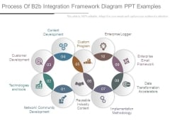 Process Of B2b Integration Framework Diagram Ppt Examples