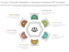Process Of Benefits Realisation In Business Architecture Ppt Templates