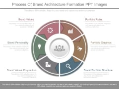 Process Of Brand Architecture Formation Ppt Images