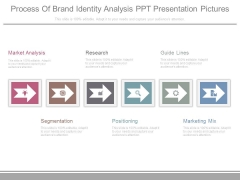 Process Of Brand Identity Analysis Ppt Presentation Pictures
