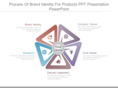 Process Of Brand Identity For Products Ppt Presentation Powerpoint