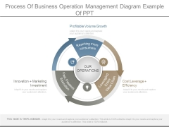 Process Of Business Operation Management Diagram Example Of Ppt