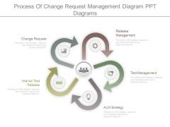 Process Of Change Request Management Diagram Ppt Diagrams