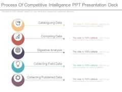 Process Of Competitive Intelligence Ppt Presentation Deck