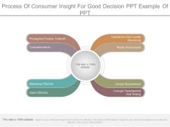 Process Of Consumer Insight For Good Decision Ppt Example Of Ppt