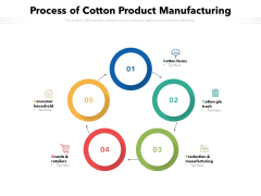 Process Of Cotton Product Manufacturing Ppt PowerPoint Presentation Model Background PDF