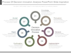 Process Of Decision Innovation Analysis Powerpoint Slide Inspiration